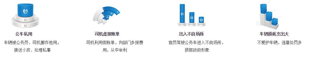 政府公车北斗龙8娱乐下载管理